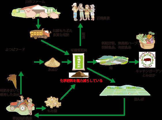 堆肥を循環型農業へ